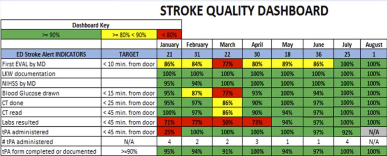 TeleStroke stroke quality dashboard